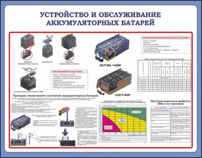 Советы мастеров как правильно обслужить необслуживаемый аккумулятор   auto-gl.ru