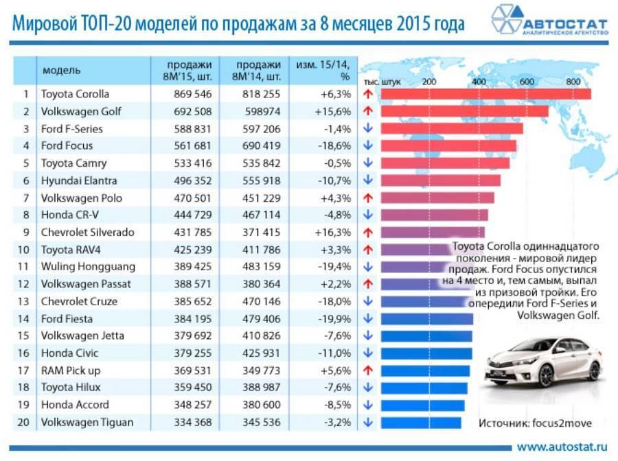 Названы 10 самых популярных в России японских автомобилей с пробегом
