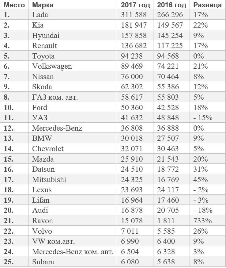 10 самых популярных автомобилей