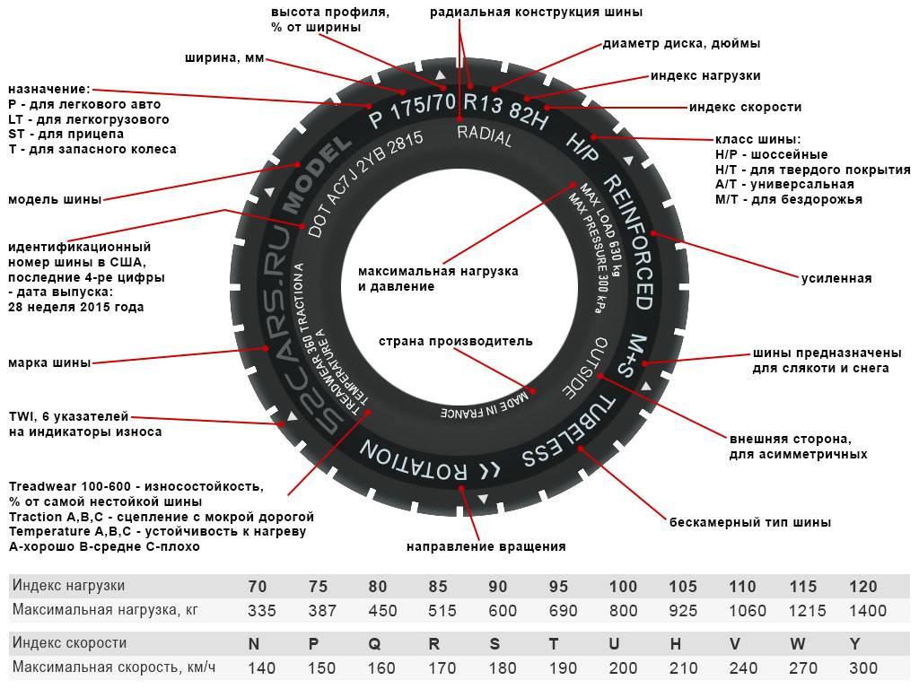 Все о маркировке шин легкового автомобиля, расшифровка обозначений, цифр, букв и значков существующих на резине