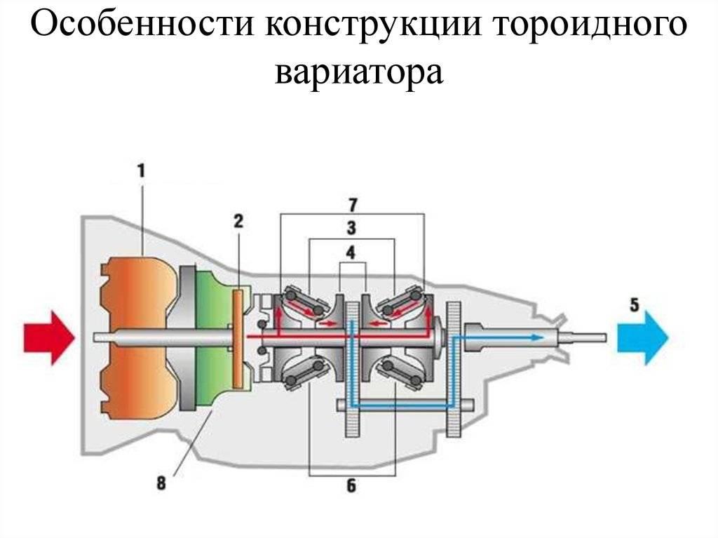 Вариатор или автомат киа селтос: что лучше - kianova