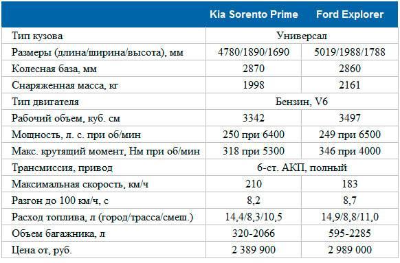 Полюсы и минусы киа соренто-2, по отзывам автовладельцев