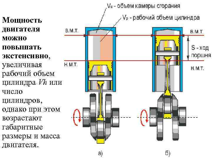 Как высчитать объем двигателя?