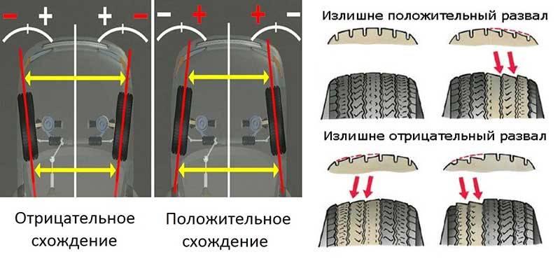 Что такое сход-развал или зачем регулировать углы установки колес