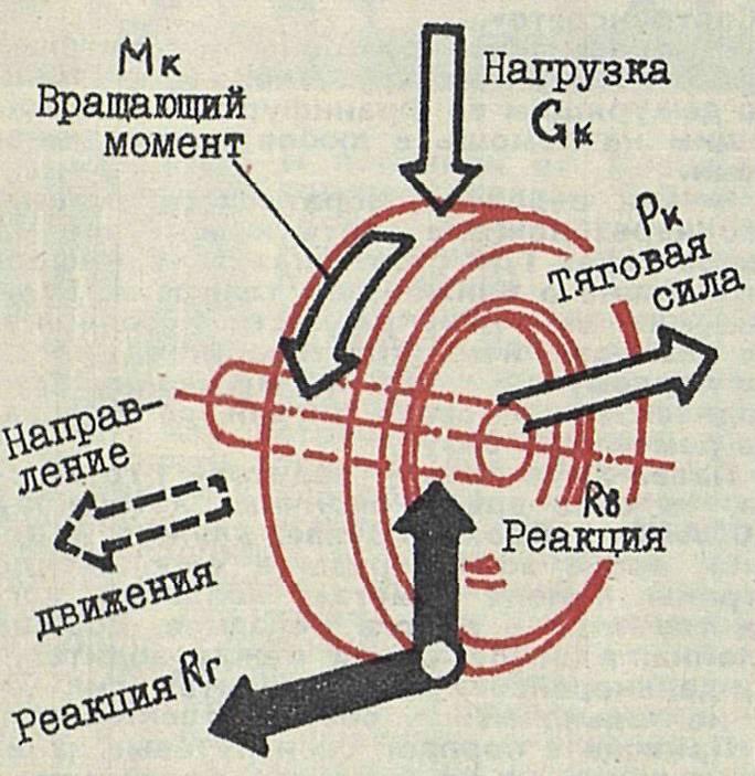 Крутящий момент двигателя: что это за характеристики и от чего зависит