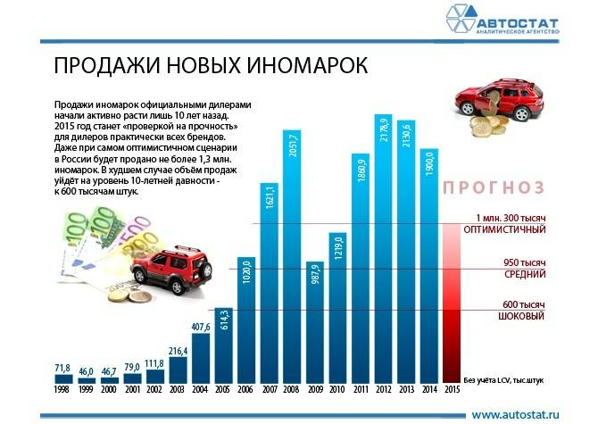 Эксперты назвали самые востребованные автомобили пять лет назад и сегодня