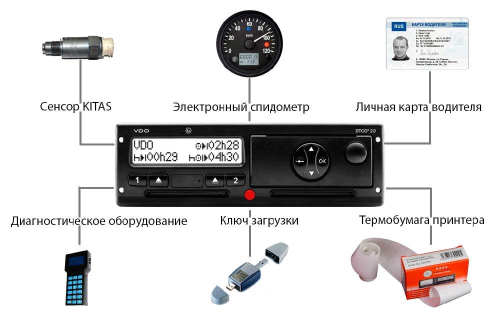 Как правильно пользоваться тахографом водителю грузового транспорта и администрации автотранспортных компаний