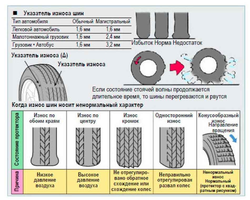 Критический износ шин— как онвлияет насцепные свойства— журнал зарулем