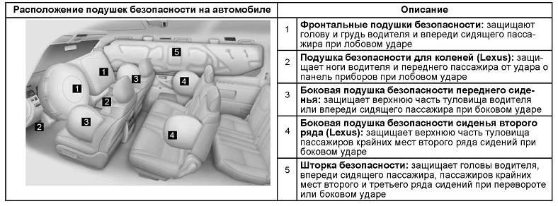 Подушки безопасности: устройство, где находятся, правила использования