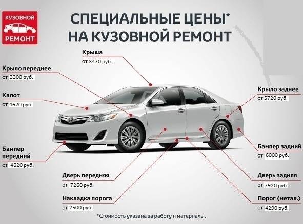 Основные виды кузовных работ - авто журнал карлазарт