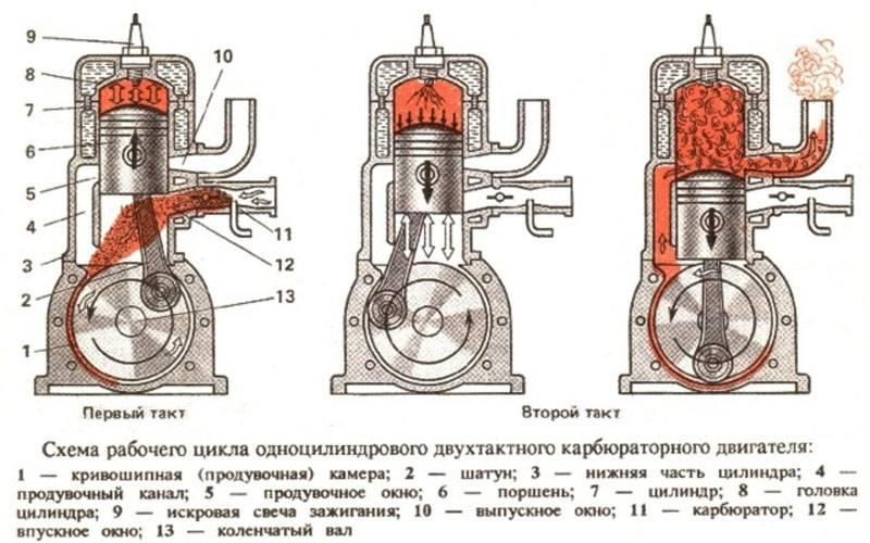 Двухтактные двигатели внутреннего сгорания: его принцип работы и отличия от четырехтактного