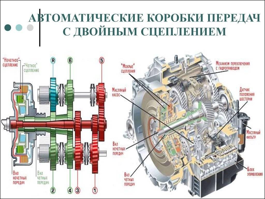 Кто первый изобрел автоматическую коробку передач?