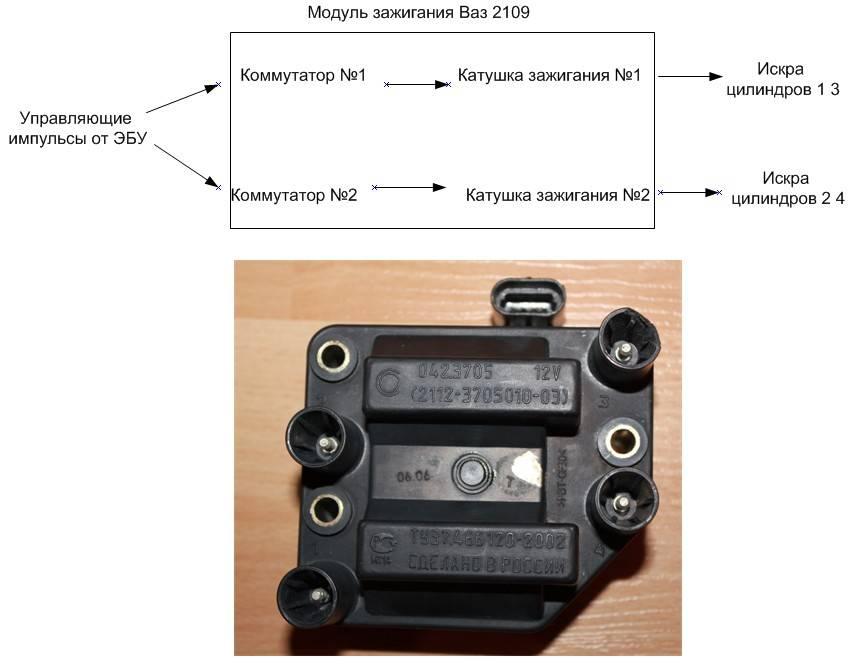 ВАЗ 2110: модуль зажигания и диагностика