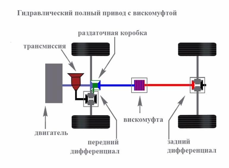 Виды и типы кпп (коробки переключения передач)