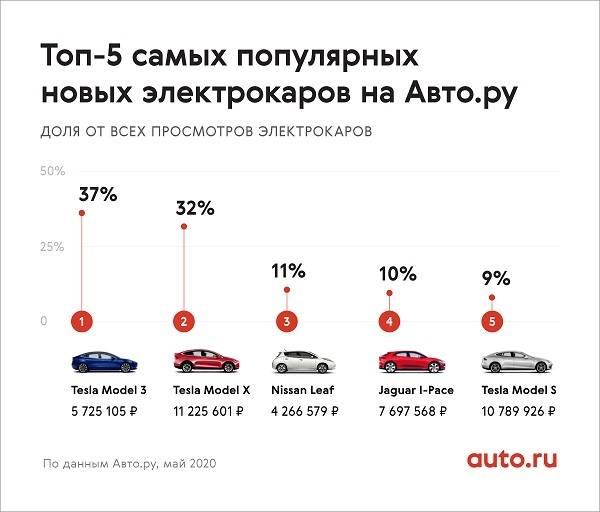 Почему автомобили tesla настолько дороги? - 2021 - talkin go money