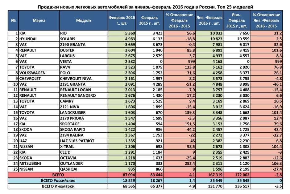 Octavia стала самым популярным автомобилем от Skoda на российской вторичке в мае