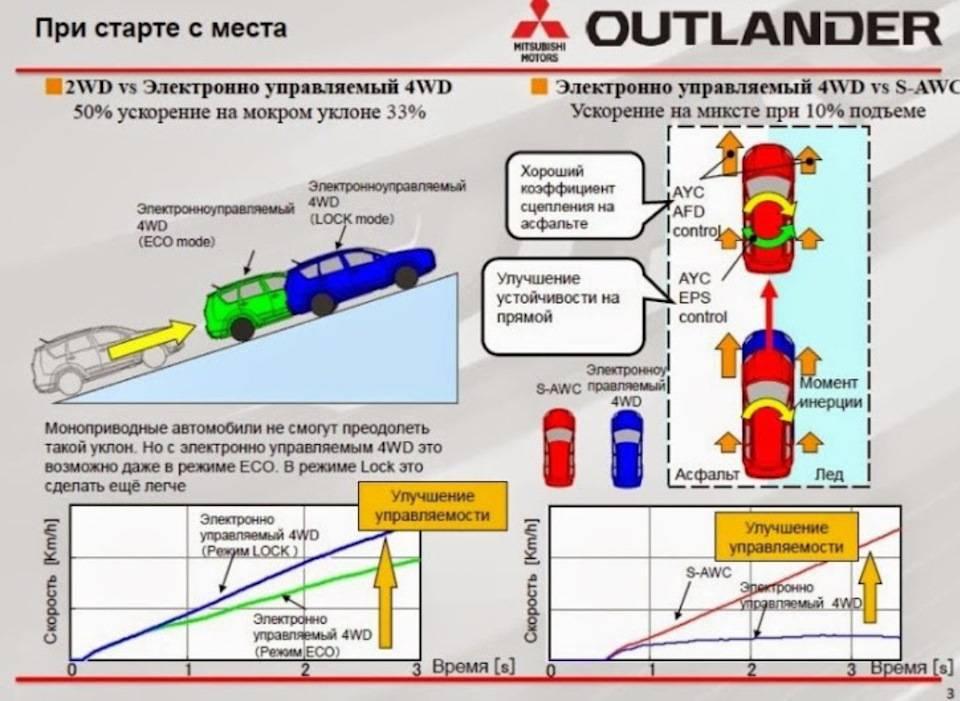 Система полного привода с электронным управлением— руководство поэксплуатации outlanderxl