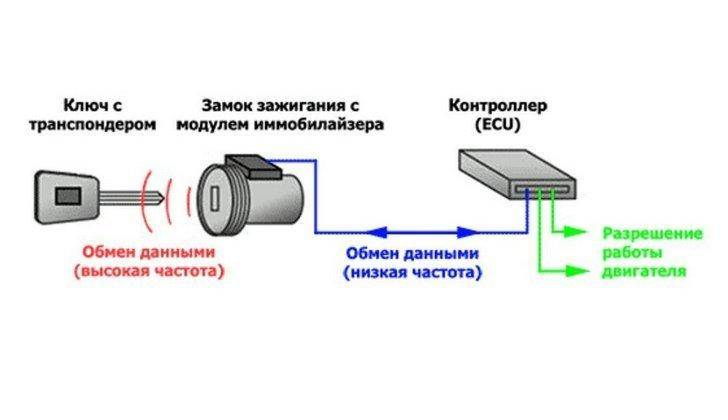 Как отключить иммобилайзер на лада калина самому и где он находится: отключение и активация иммо своими руками по инструкции с видео и неисправности устройства