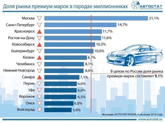Названы самые популярные подержанные авто вгородах-миллионниках