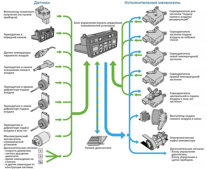 Устройство, принцип работы климат контроля в автомобиле