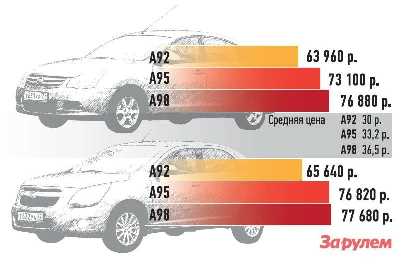 Электромобили признаны самыми выгодными в затратах на топливо