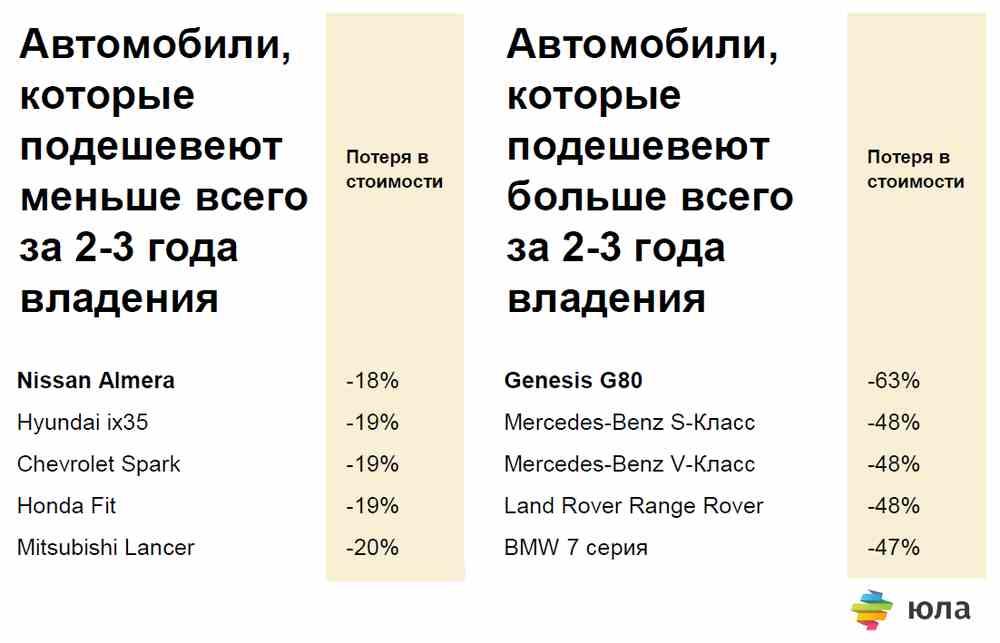 Выбираем «выгодный» кроссовер: 9 моделей, которые за три года теряют в стоимости менее всего