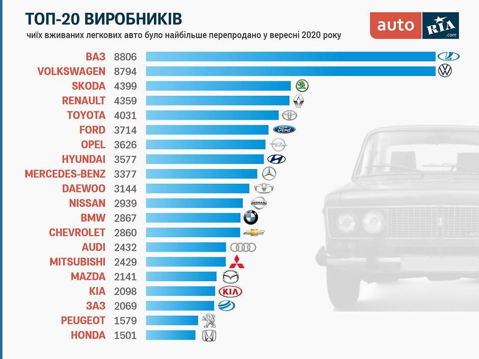 Автомобили на газу: почему не стоит покупать их на вторичном рынке — avtovod.com.ua