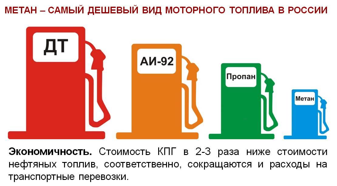 Как влияет метан на двигатель автомобиля