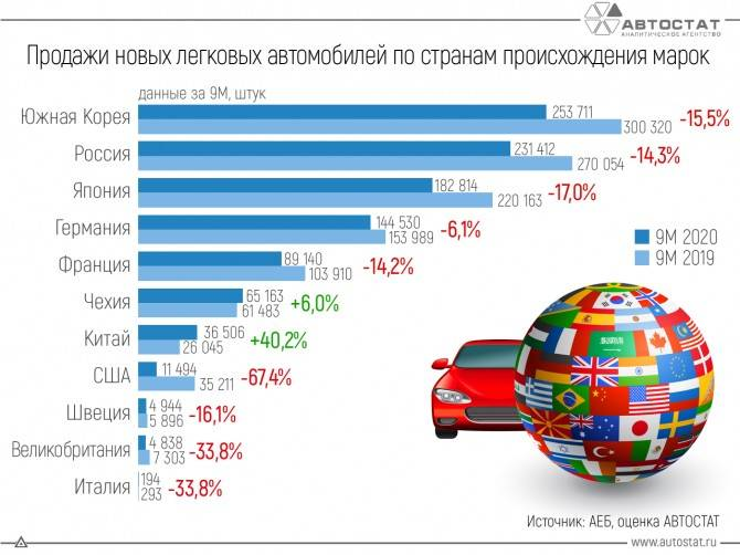 Топ-5 китайских автомобилей на российском рынке в 2021 году