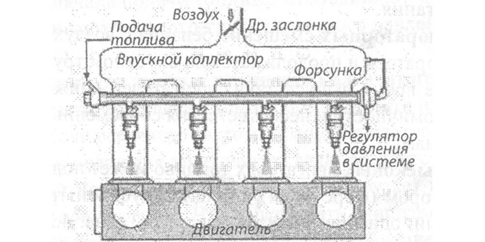 Принцип работы инжектора на автомобилях :: syl.ru