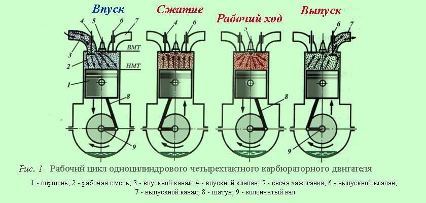 Принцип работы четырехтактного двигателя