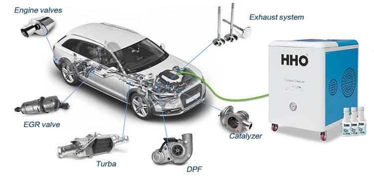 Очистка двигателя водородом: отзывы профессионалов о раскоксовке