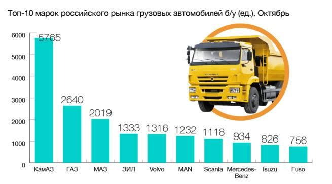 Какие автомобили производятся в россии: обзор отечественных автопроизводителей | bankstoday