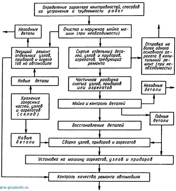 Назначение и виды ремонтов автомобилей