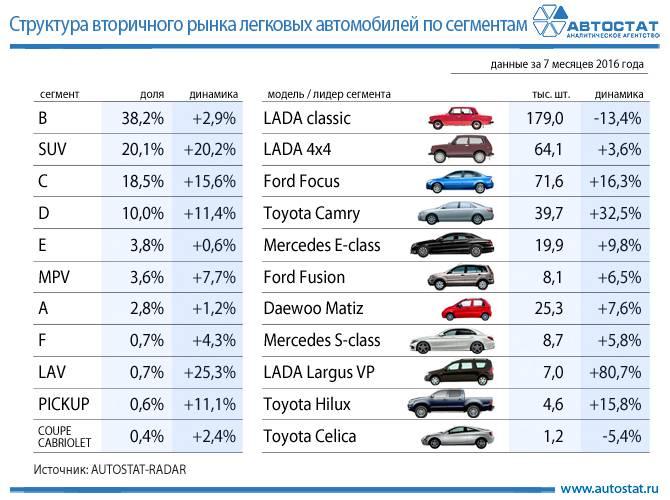 Самые популярные на вторичном авторынке иномарки и отечественные автомобили в начале 2021 года