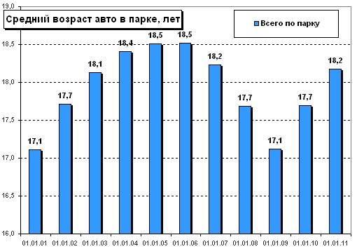 Эксперты узнали средний возраст автомобилей в России