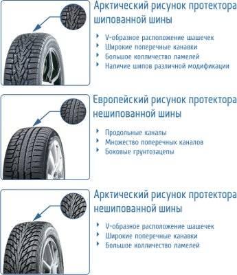 Глубина рисунка протектора шин легкового автомобиля – сколько допускается и как измеряется