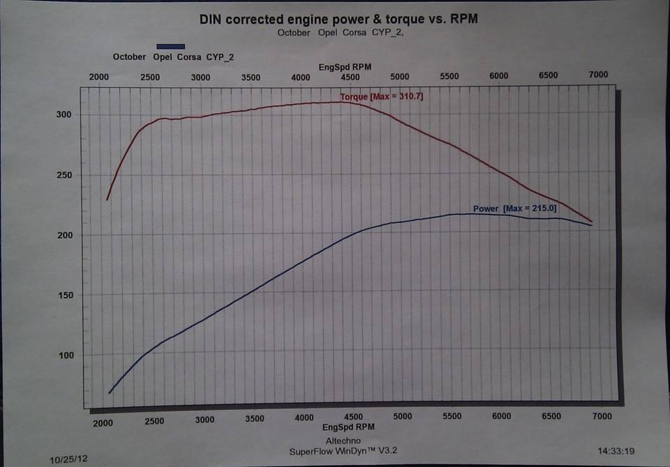 Лишние лошадки: эффективный и опасный чип-тюнинг турбомоторов | хорошие немецкие машины / опель по-русски  /  обзоры opel  / тест — драйвы opel