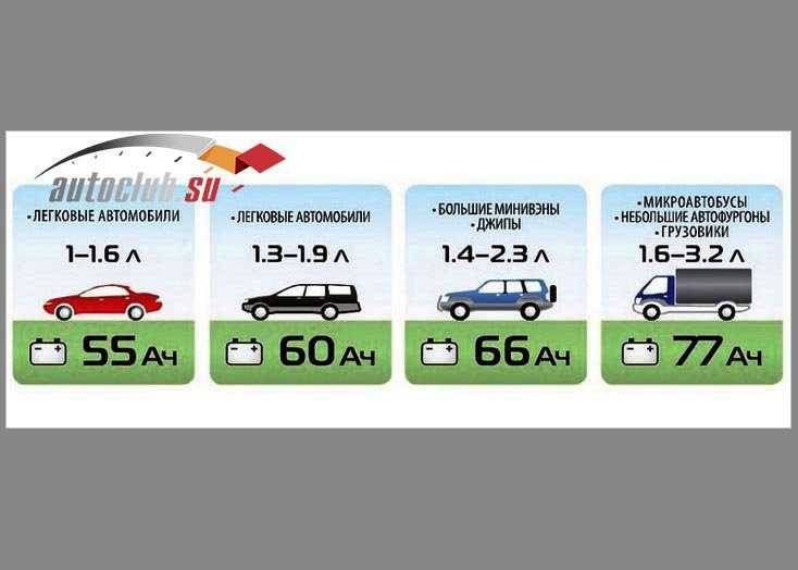 Подбор аккумулятора по марке автомобиля, онлайн сервис, критерии выбора