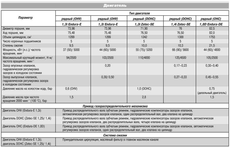 Измерение компрессиии в цилиндрах карбюраторного двигателя