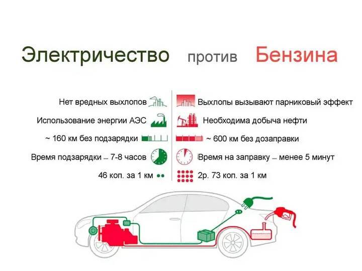 Почему владельцы электрокаров со временем возвращаются к бензиновым автомобилям? - hi-news.ru