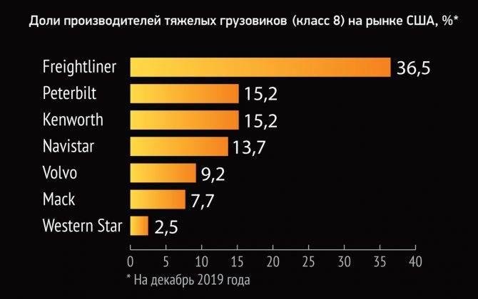 Почему американские тягачи исчезают с российских дорог? – дзен – ати, центр: система грузоперевозок