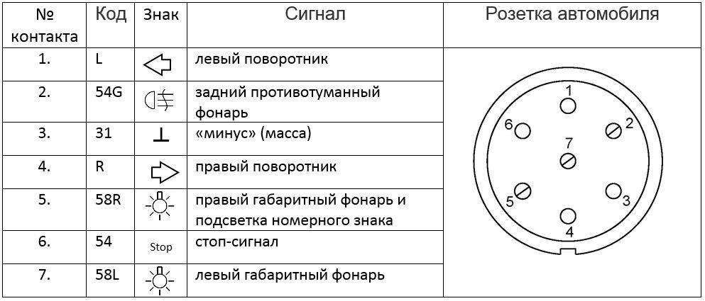 Схема подключения розетки прицепа легкового автомобиля