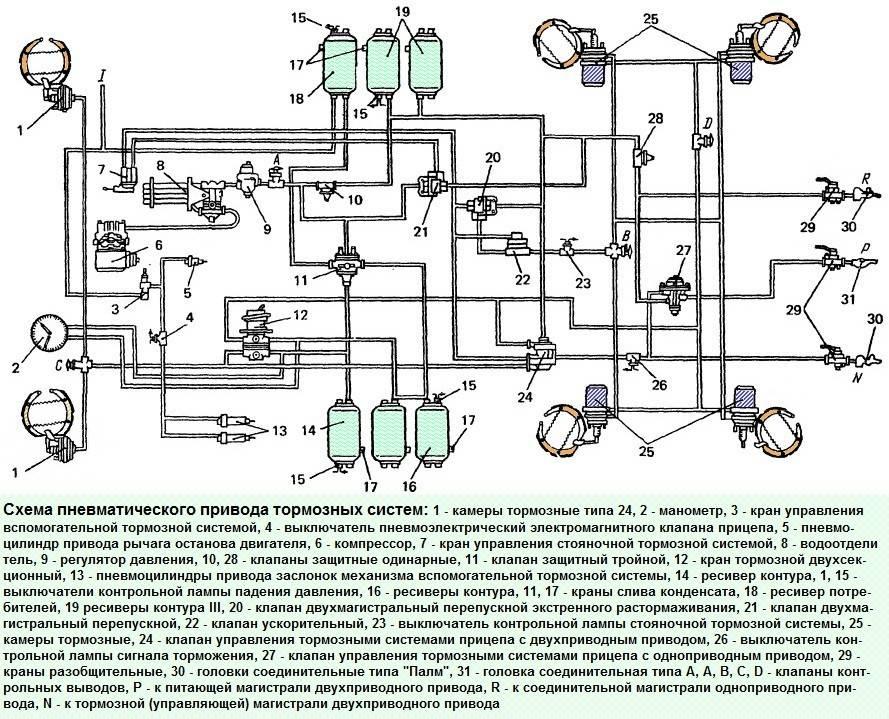Камаз 5320 - 54115, тормозная система инструкция онлайн