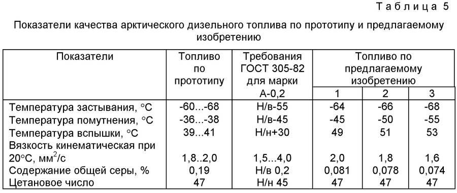 В чем разница между зимним и летним бензином?