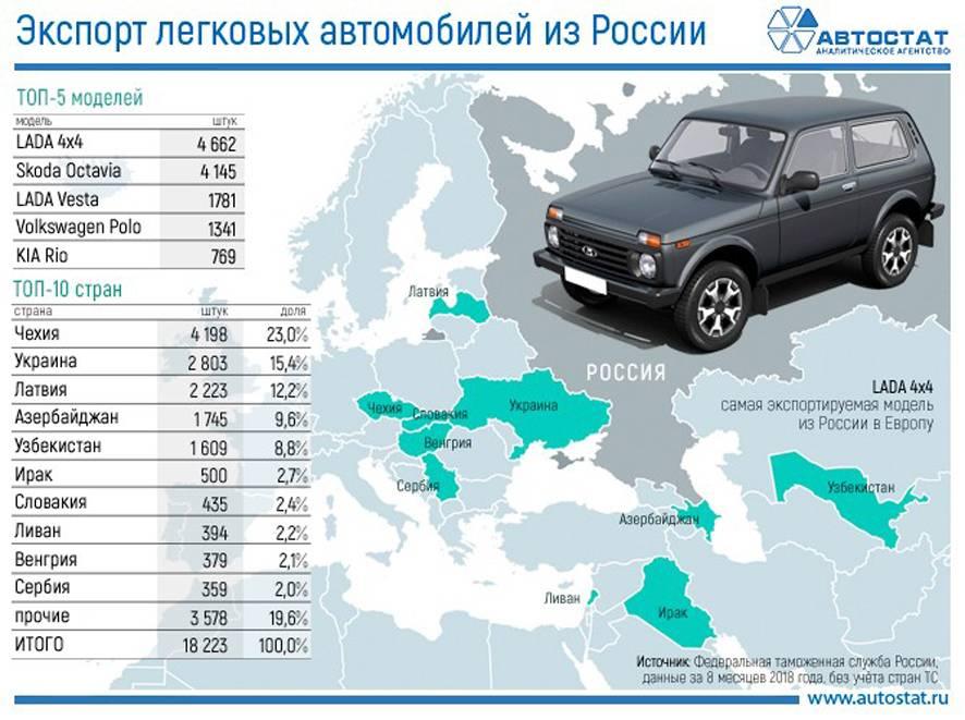 Почему в россии не производят хорошие автомобили