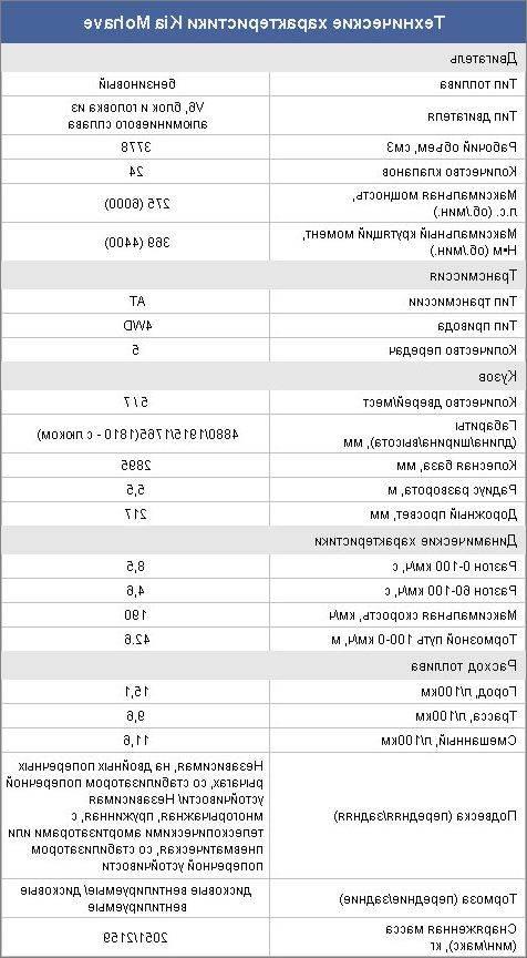 Популярные отзывы владельцев kia sorento 2.0 - 3.0 л., бензин с фото