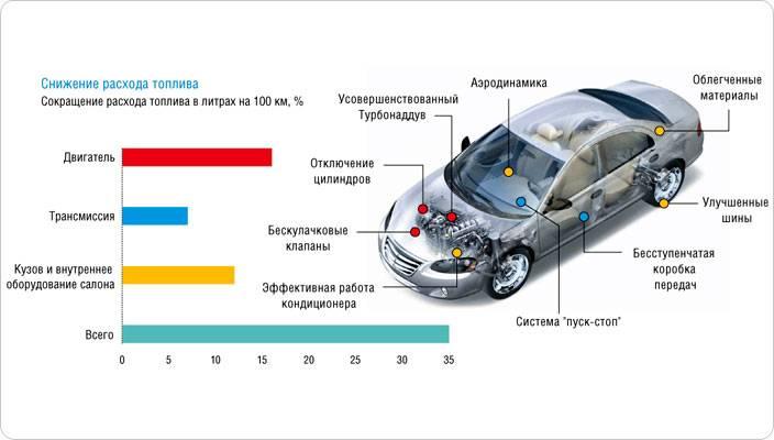 Причины большого расхода топлива