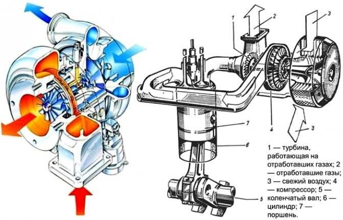 Система турбонаддува на дизельных двигателях