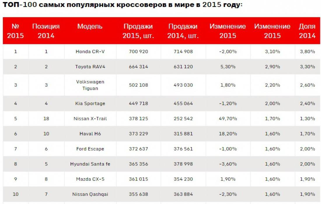 Топ-5 самых безопасных кроссоверов на российской вторичке